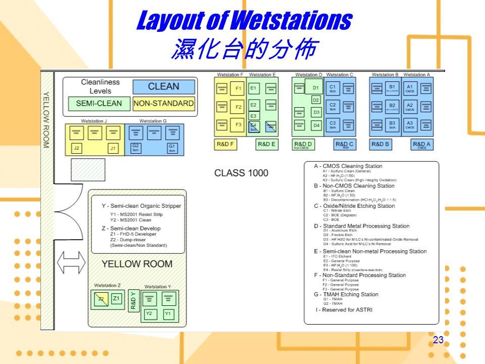 Layout of Wetstations 濕化台的分佈