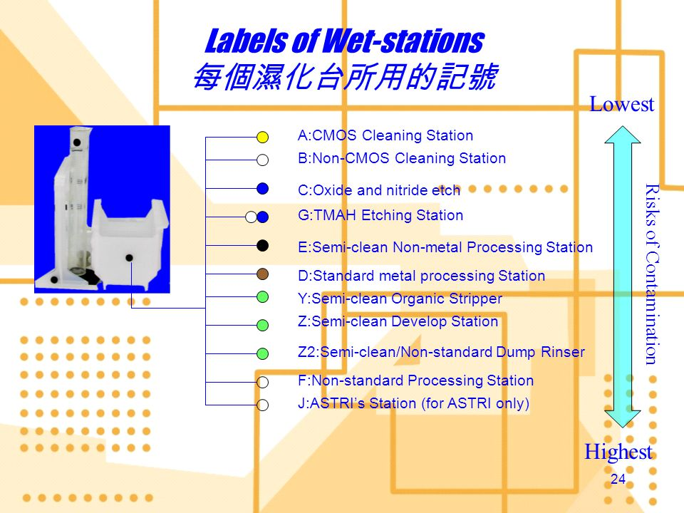 Labels of Wet-stations 每個濕化台所用的記號
