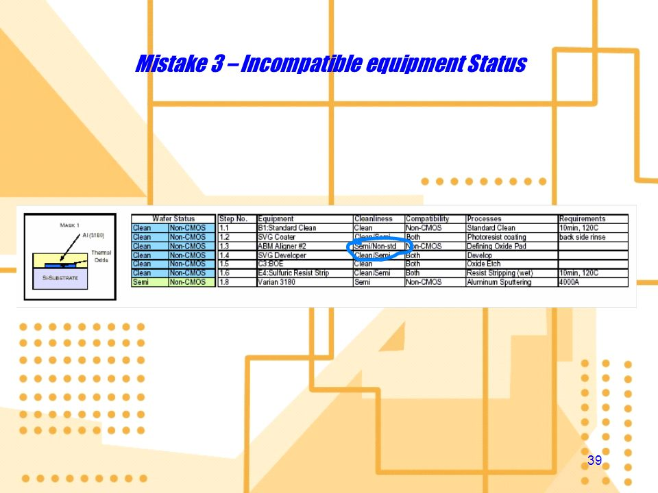 Mistake 3 – Incompatible equipment Status