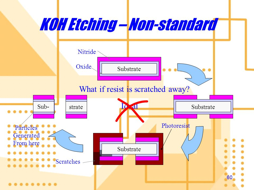 KOH Etching – Non-standard