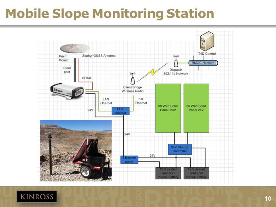 Mobile Slope Monitoring Station