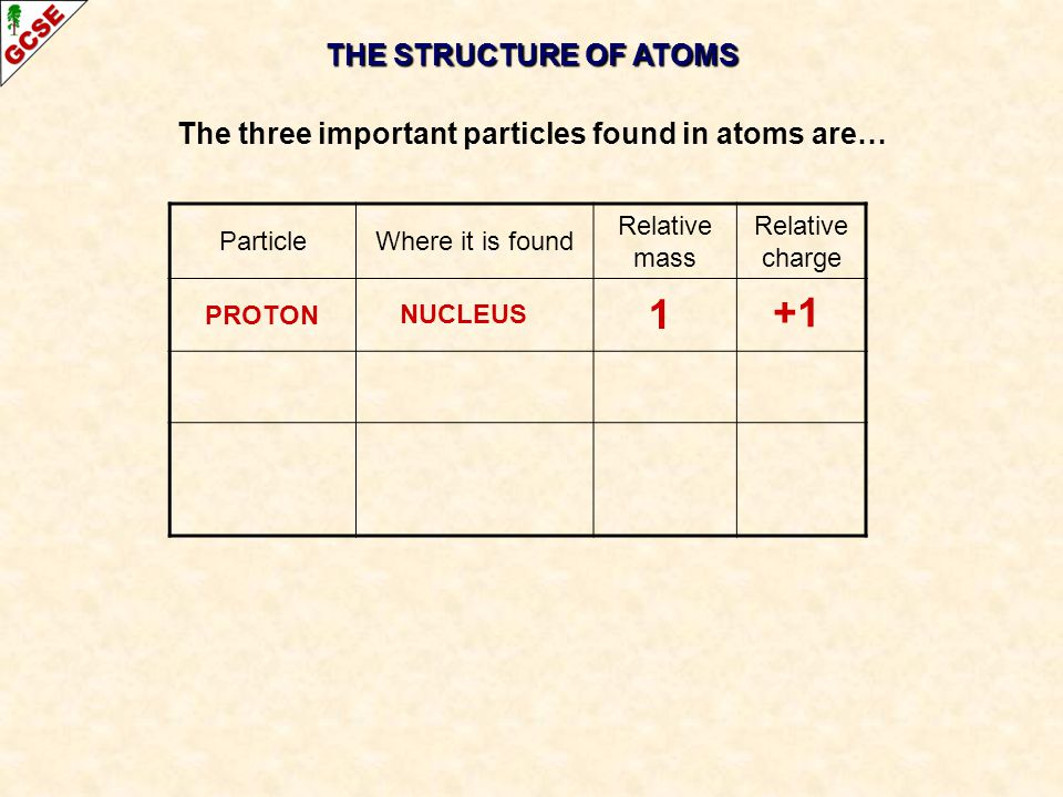 The three important particles found in atoms are…