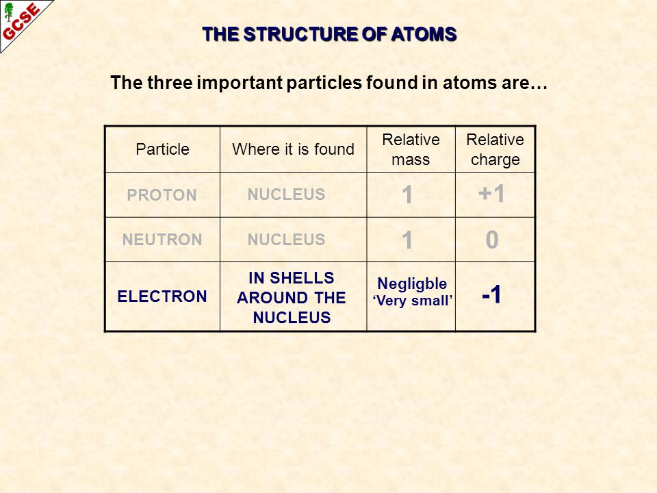 1 +1 1 -1 THE STRUCTURE OF ATOMS