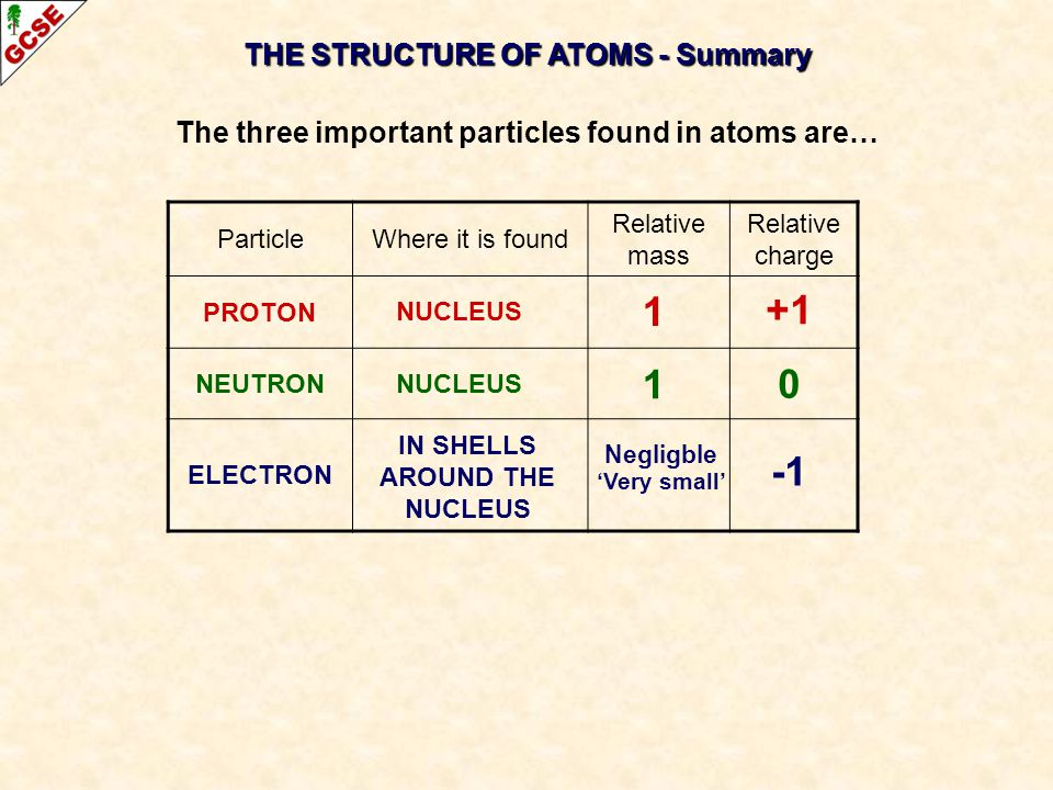 1 +1 1 -1 THE STRUCTURE OF ATOMS - Summary
