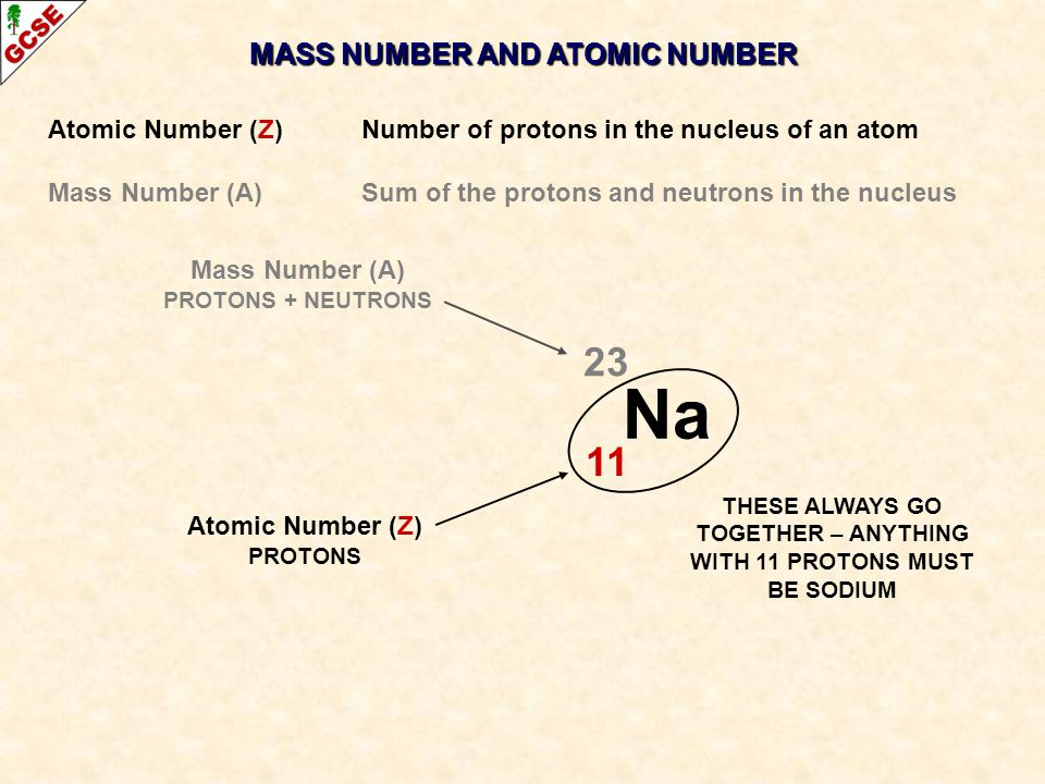 Na 23 11 MASS NUMBER AND ATOMIC NUMBER