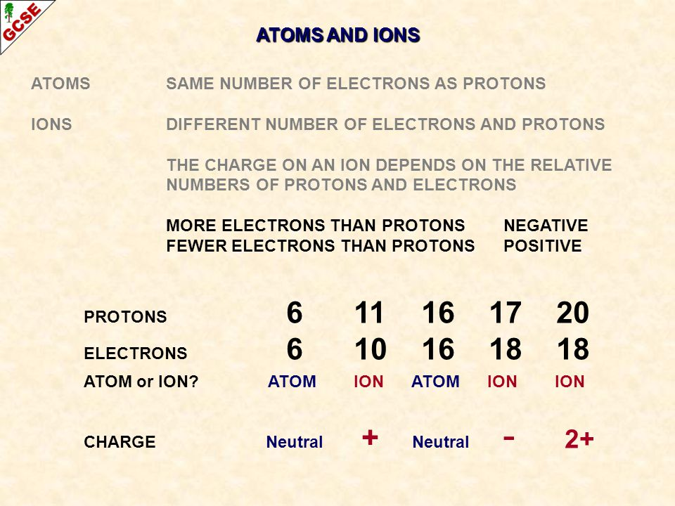 ATOMS AND IONS ATOMS SAME NUMBER OF ELECTRONS AS PROTONS