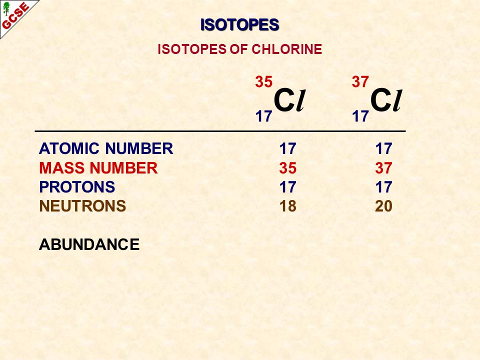 Cl Cl ISOTOPES 35 17 37 17 ATOMIC NUMBER 17 17 MASS NUMBER 35 37