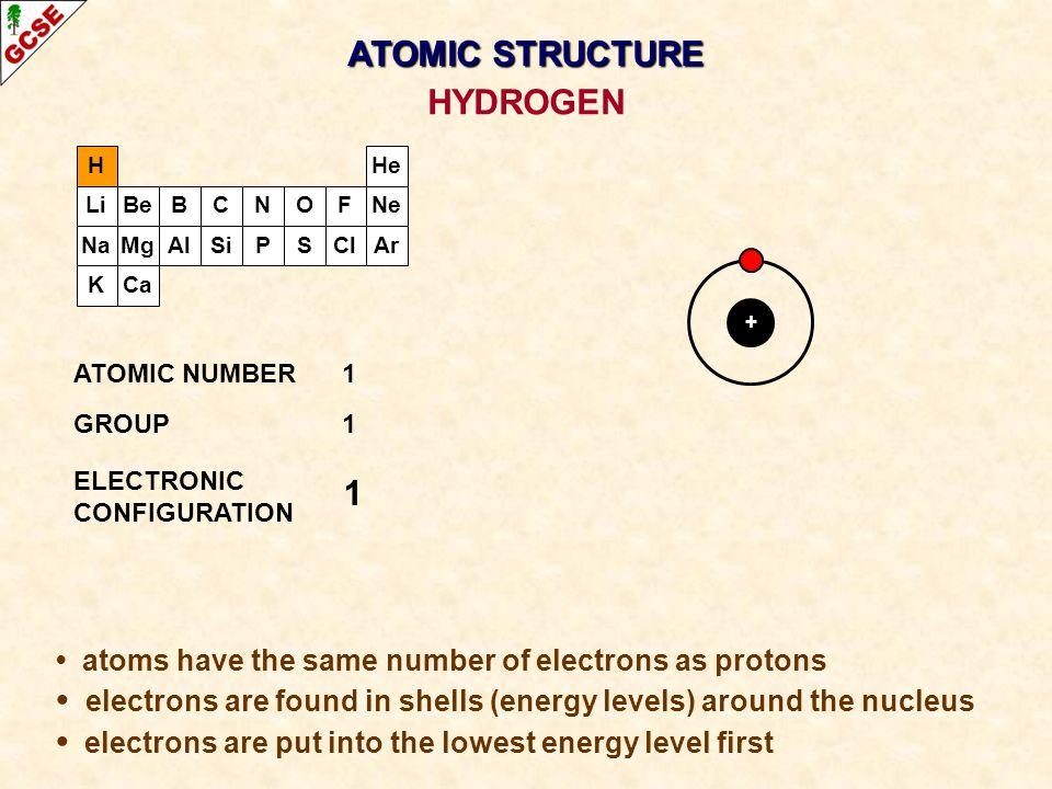 ATOMIC STRUCTURE HYDROGEN