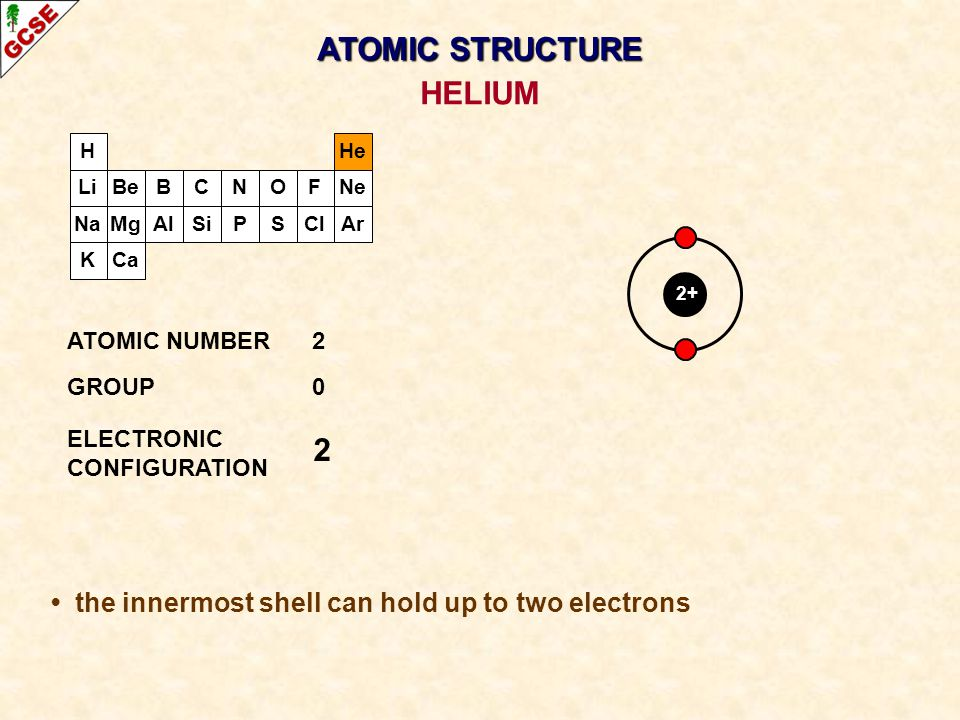 ATOMIC STRUCTURE HELIUM