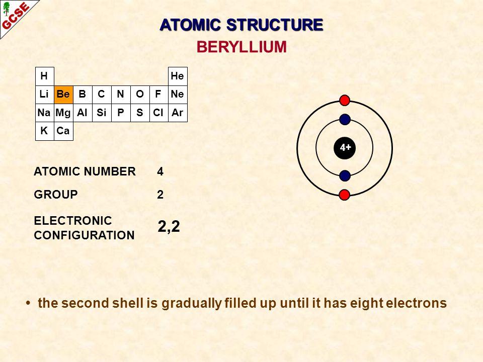 ATOMIC STRUCTURE BERYLLIUM