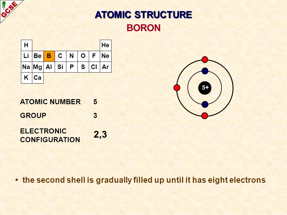 ATOMIC STRUCTURE BORON