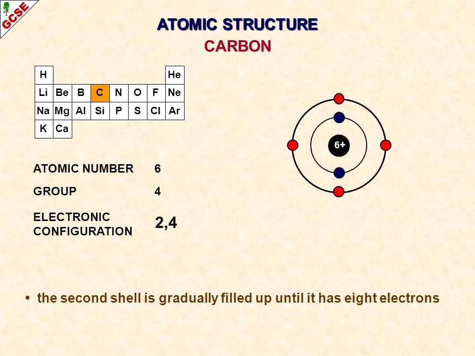 ATOMIC STRUCTURE CARBON