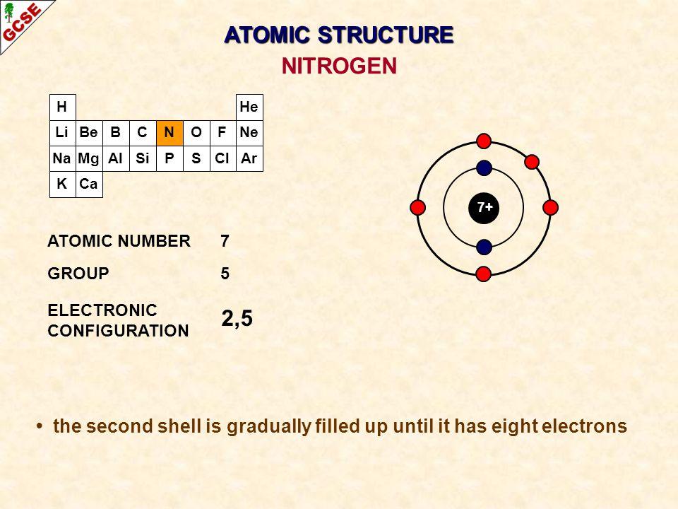 ATOMIC STRUCTURE NITROGEN