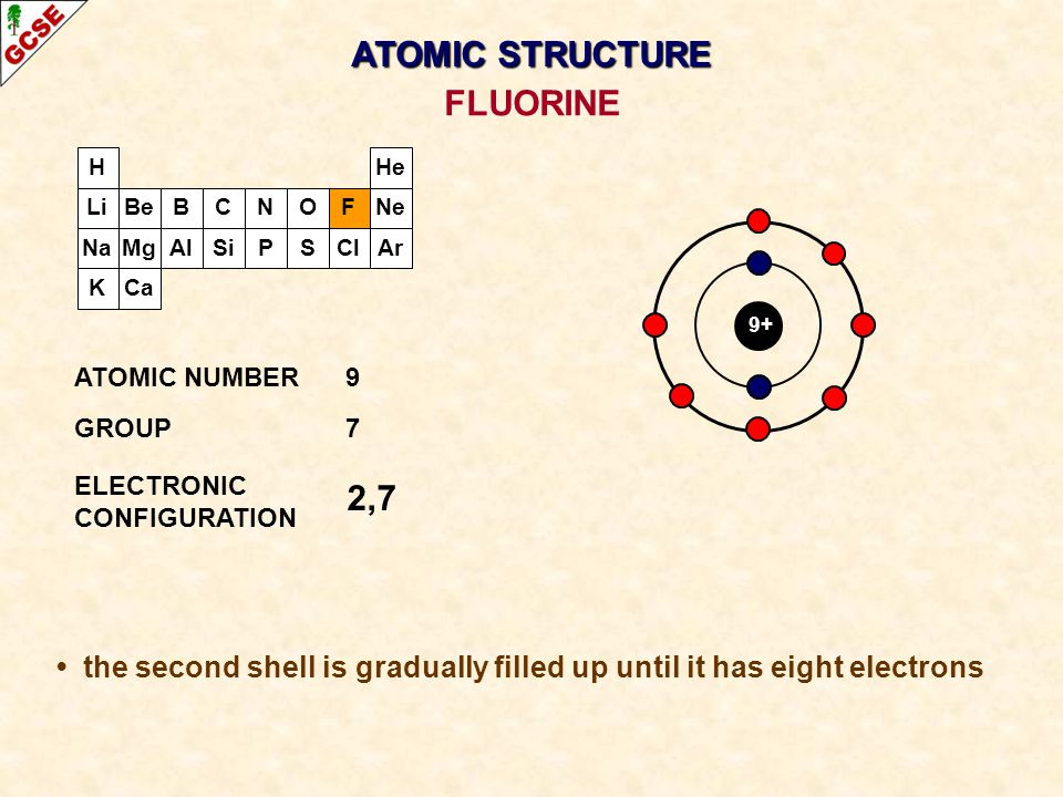 ATOMIC STRUCTURE FLUORINE
