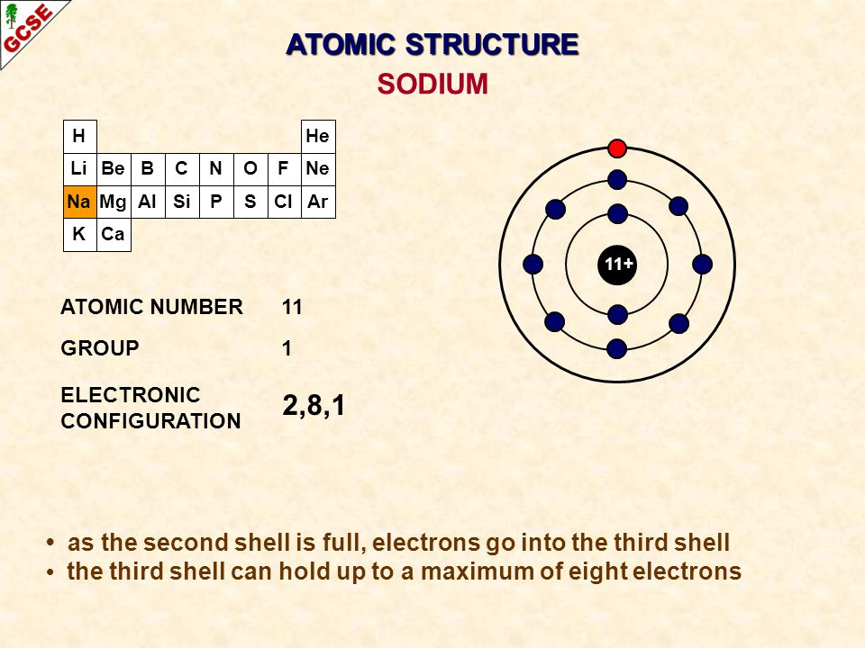 ATOMIC STRUCTURE SODIUM