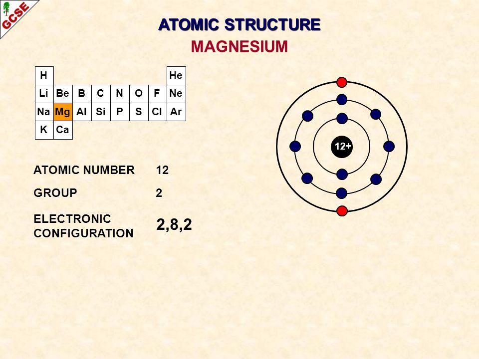 ATOMIC STRUCTURE MAGNESIUM