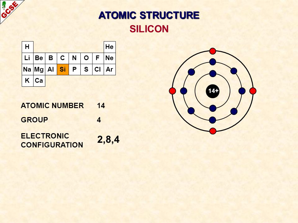 ATOMIC STRUCTURE SILICON