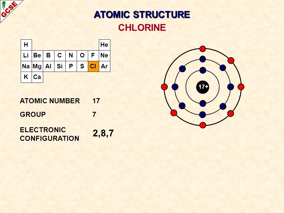 ATOMIC STRUCTURE CHLORINE