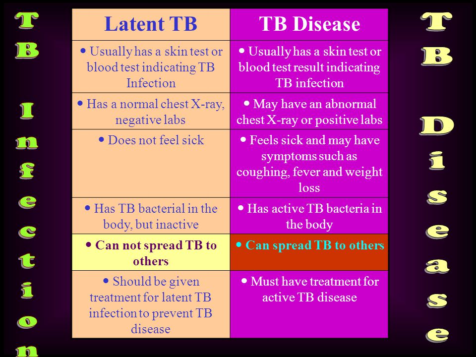 TB Disease TB Infection Latent TB TB Disease