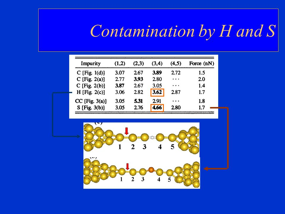 Contamination by H and S