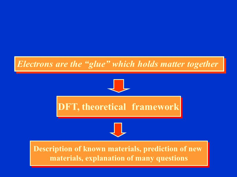 DFT, theoretical framework