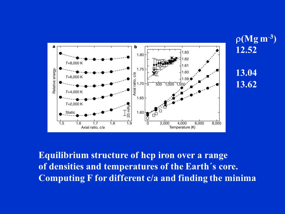 r(Mg m-3) 12.52. 13.04. 13.62. Equilibrium structure of hcp iron over a range. of densities and temperatures of the Earth´s core.