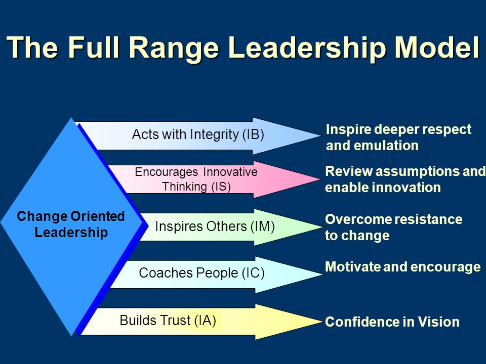 full range of leadership The full range model of leadership was developed by prominent leadership researchers bernard bass and bruce avolio in the 80's and 90's and has been the subject of extensive research ever.