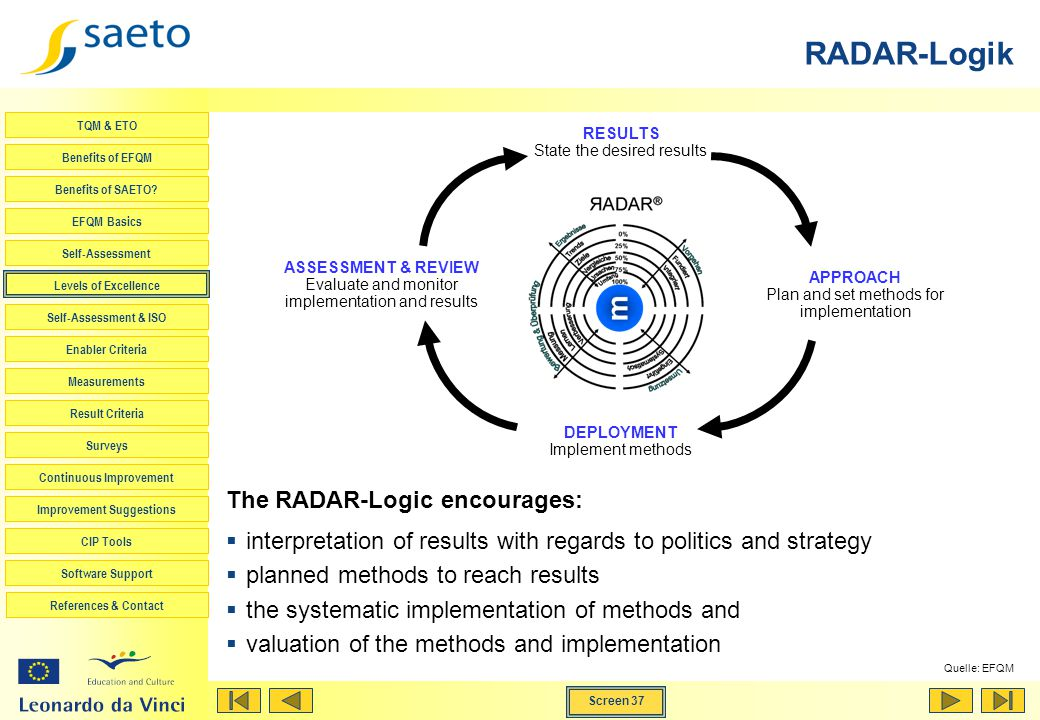 RADAR-Logik The RADAR-Logic encourages: