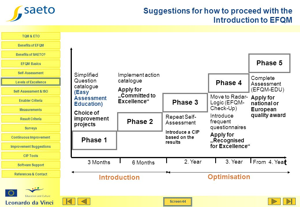 Suggestions for how to proceed with the Introduction to EFQM