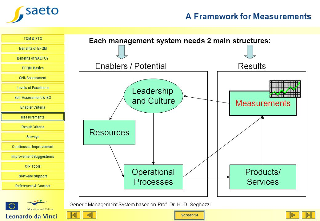 A Framework for Measurements
