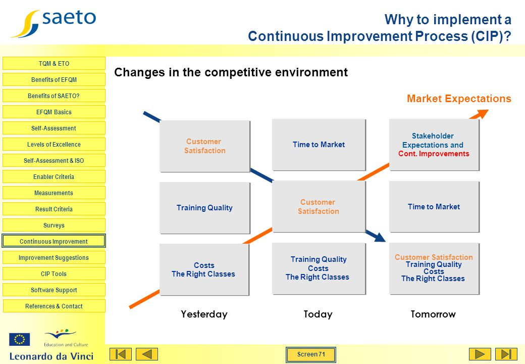 Why to implement a Continuous Improvement Process (CIP)