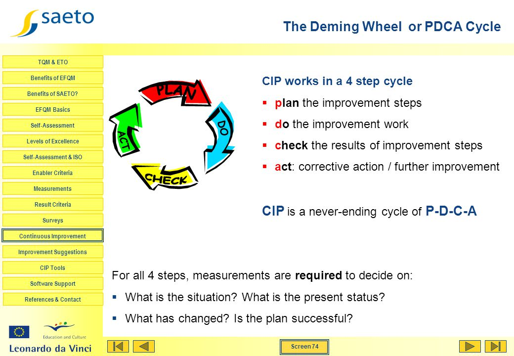 The Deming Wheel or PDCA Cycle