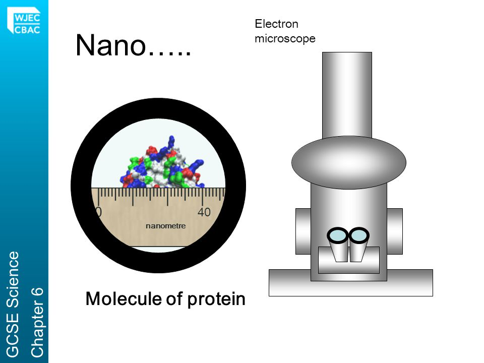 Nano….. Molecule of protein GCSE Science Chapter 6 Electron microscope