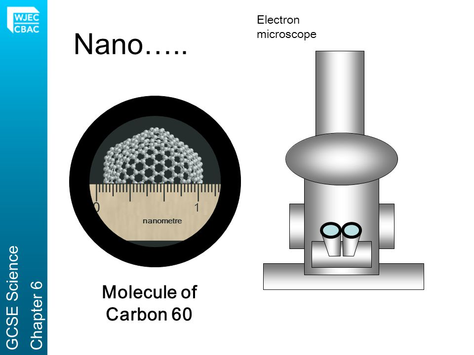 Nano….. Molecule of Carbon 60 GCSE Science Chapter 6