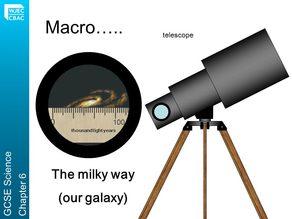 Macro….. The milky way (our galaxy) GCSE Science Chapter 6 telescope