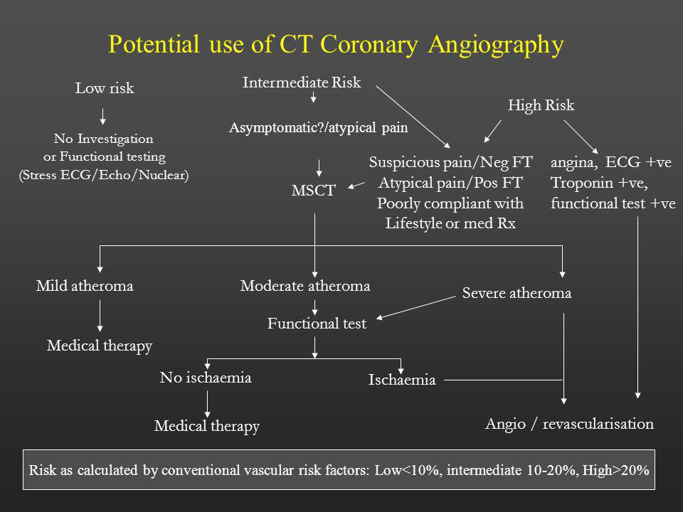 Potential use of CT Coronary Angiography