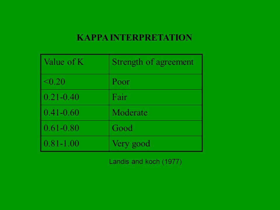 KAPPA INTERPRETATION Strength of agreement Value of K Poor <0.20