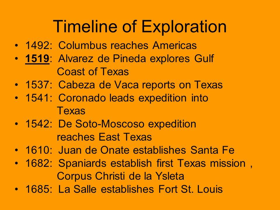 Timeline of Exploration