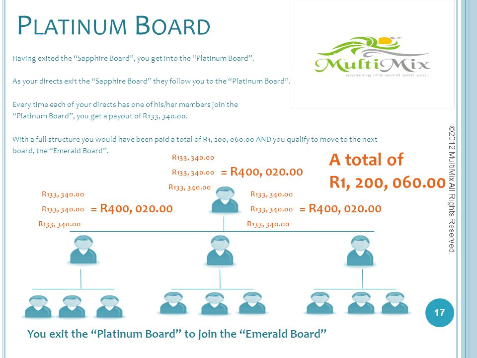 Platinum Board A total of R1, 200, 060.00 = R400, 020.00