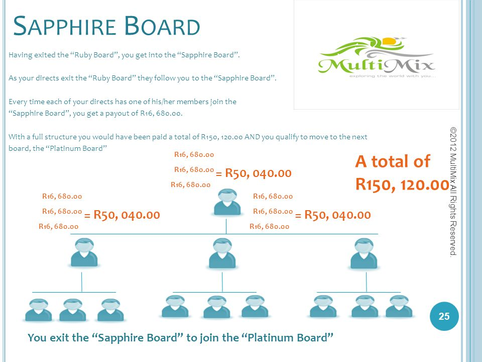 Sapphire Board A total of R150, 120.00 = R50, 040.00 = R50, 040.00