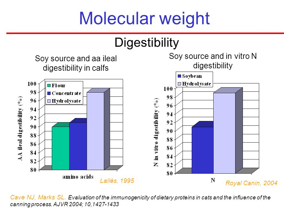Molecular weight Digestibility Soy source and in vitro N digestibility