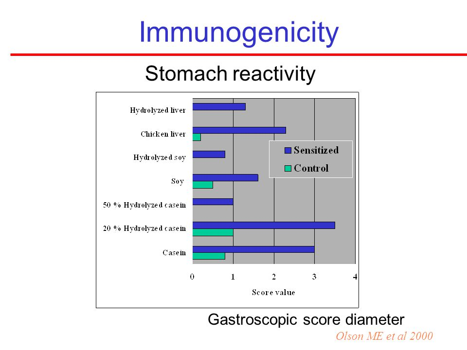 Immunogenicity Stomach reactivity Gastroscopic score diameter