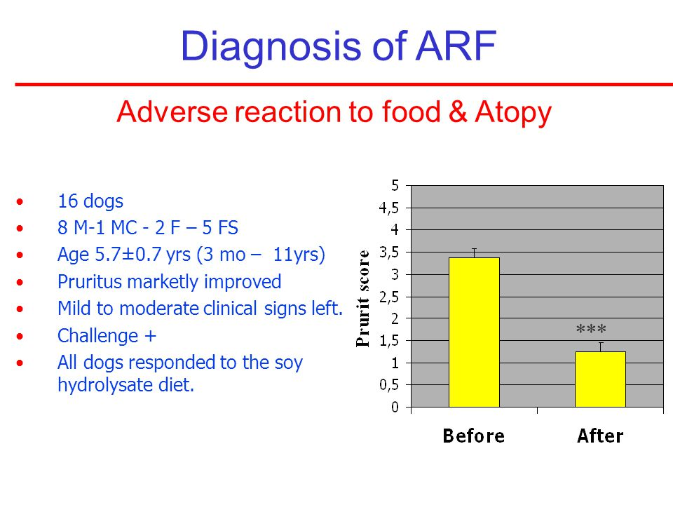 Adverse reaction to food & Atopy