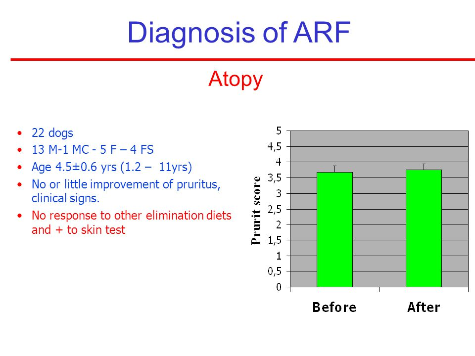 Diagnosis of ARF Atopy 22 dogs 13 M-1 MC - 5 F – 4 FS