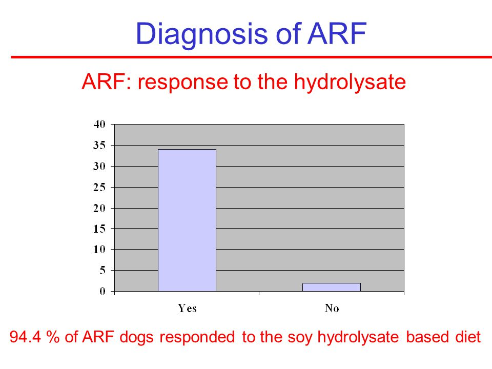 ARF: response to the hydrolysate