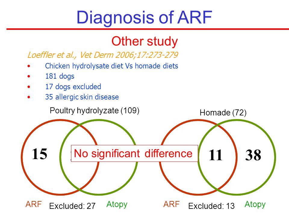Diagnosis of ARF Other study