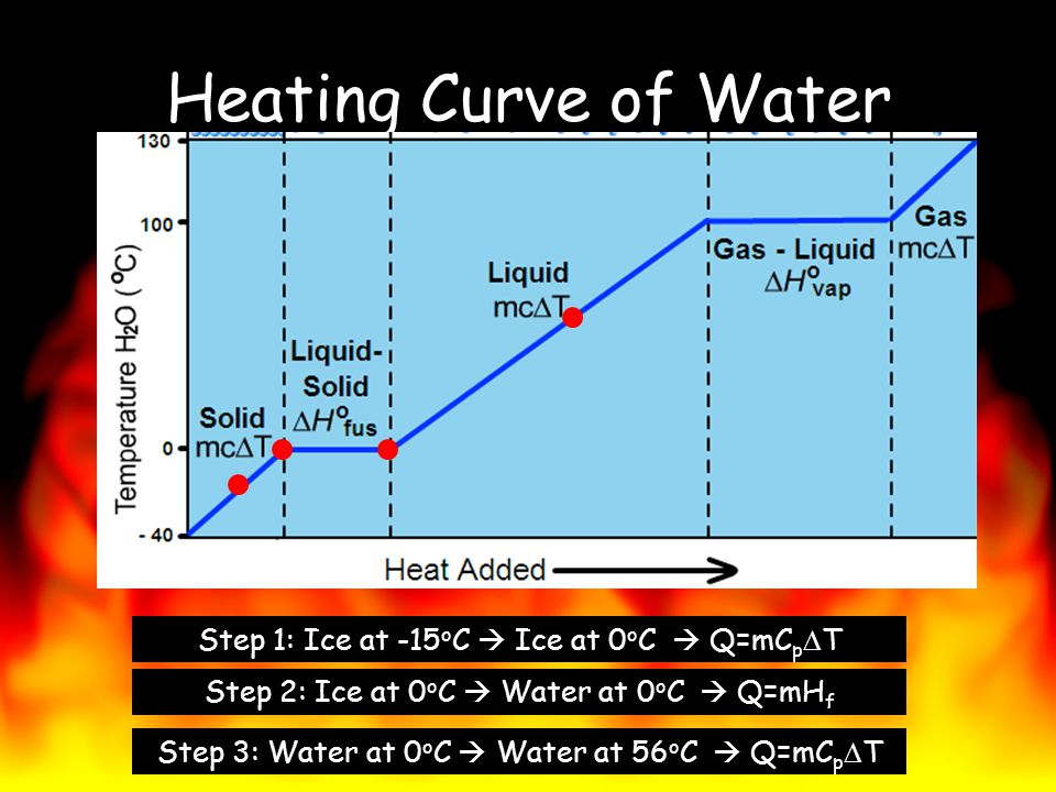 Heating Curve of Water Step 1: Ice at -15oC  Ice at 0oC  Q=mCpDT