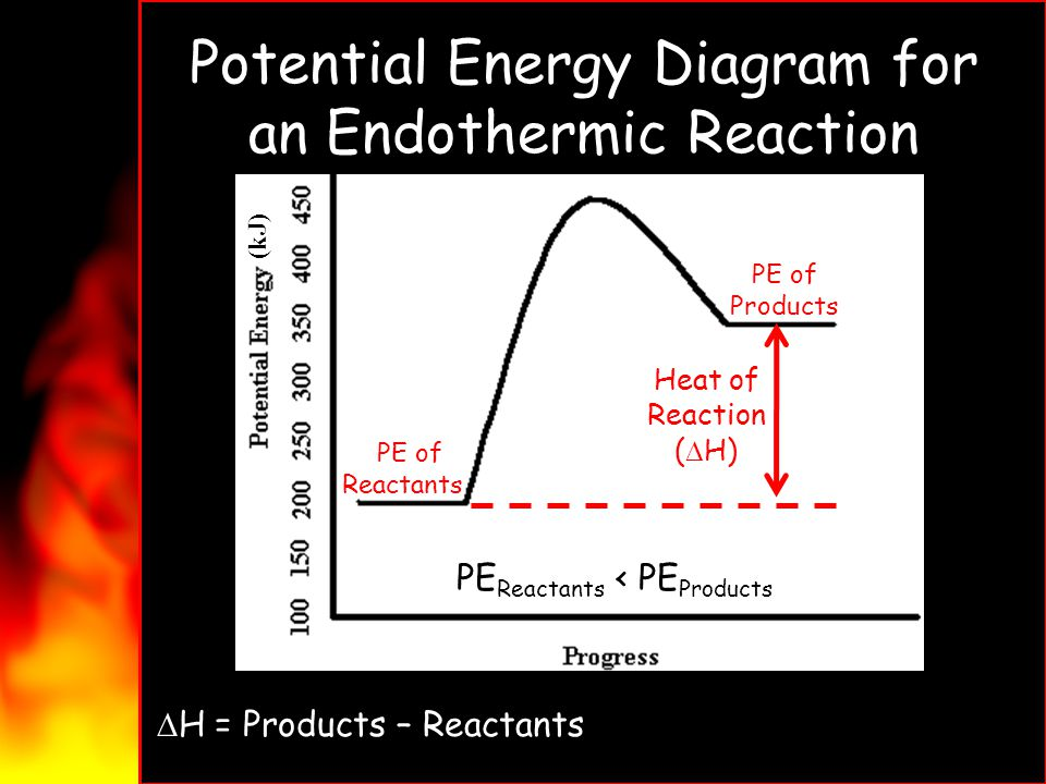 Potential Energy Diagram for an Endothermic Reaction