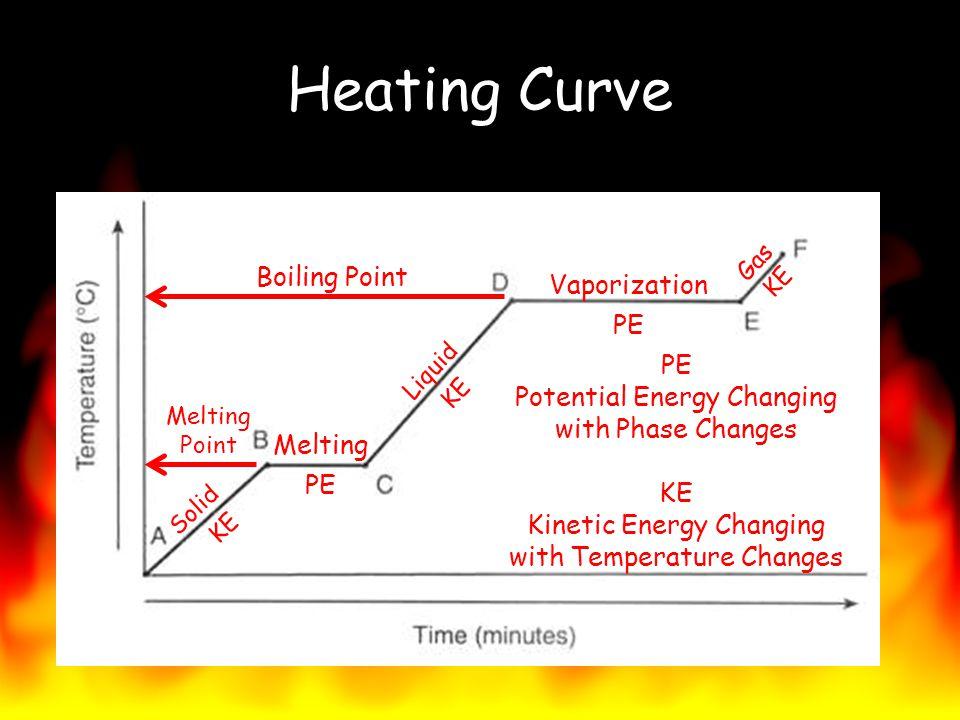 Heating Curve Boiling Point Vaporization PE PE