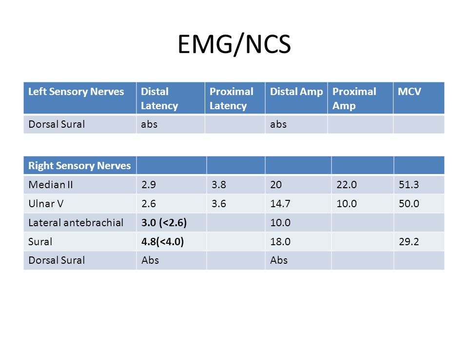 EMG/NCS Left Sensory Nerves Distal Latency Proximal Latency Distal Amp